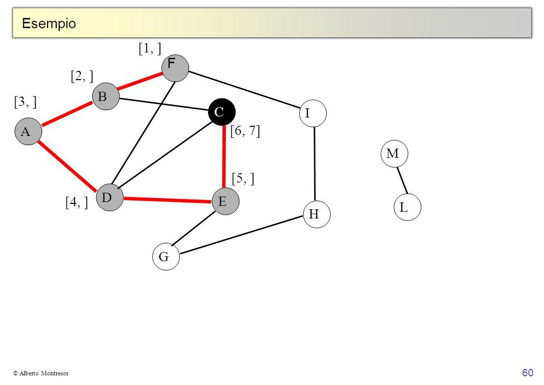 Esempio [1, ] F [2, ] B [3, ] C I A [6, 7] M [5, ] D E [4, ] L H G